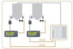 RS232雙向通訊
