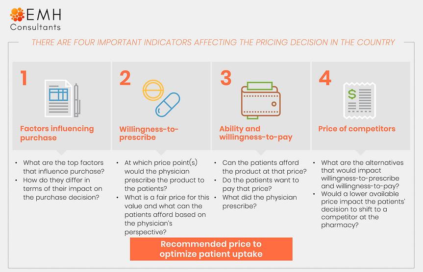 pricing decision indicators