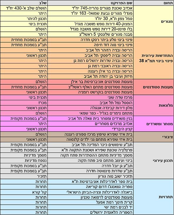 רשימת-פרויקטים-2020.png