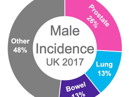Prostate Cancer Prevention Best Insurance