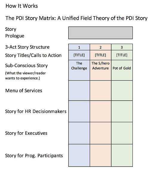 PDI Story Matrix 2_edited.jpg