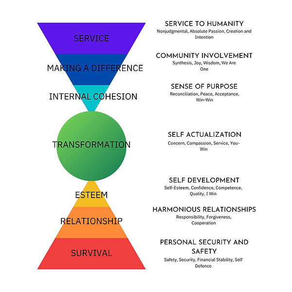 The Seven Levels of Personal Consciousness.png