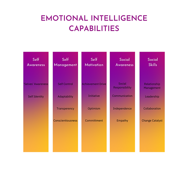 Emotional Intelligence Capabilities Diagram.png