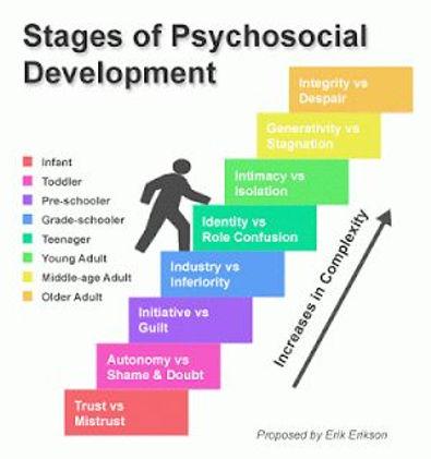 Stages of Psychological Development.jpg
