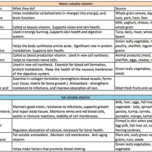Vitamins - basic info