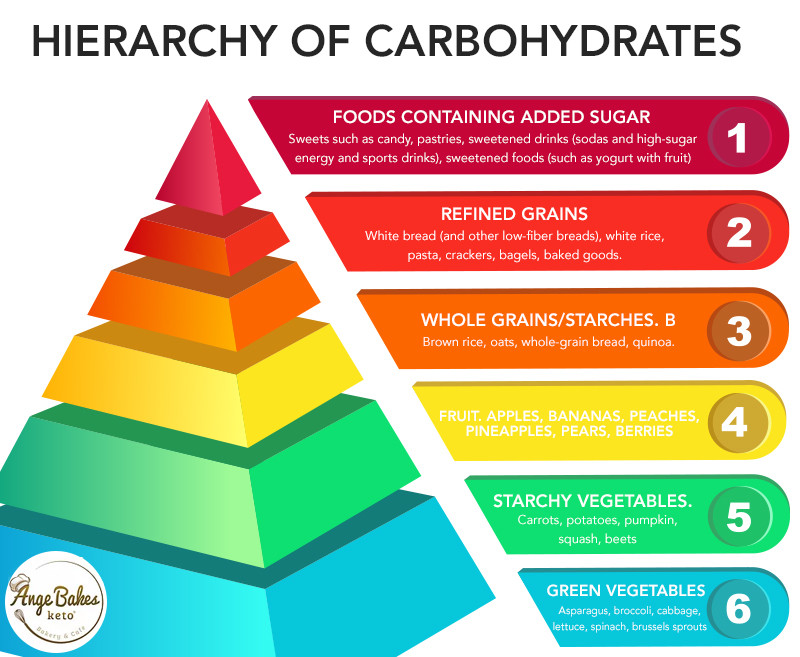 hierarchy of carbohydrates