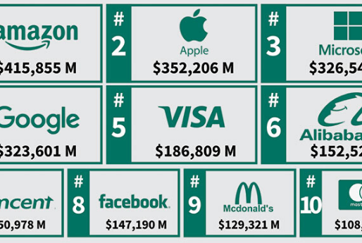 Top 10 Empresas mas valiosas del 2020