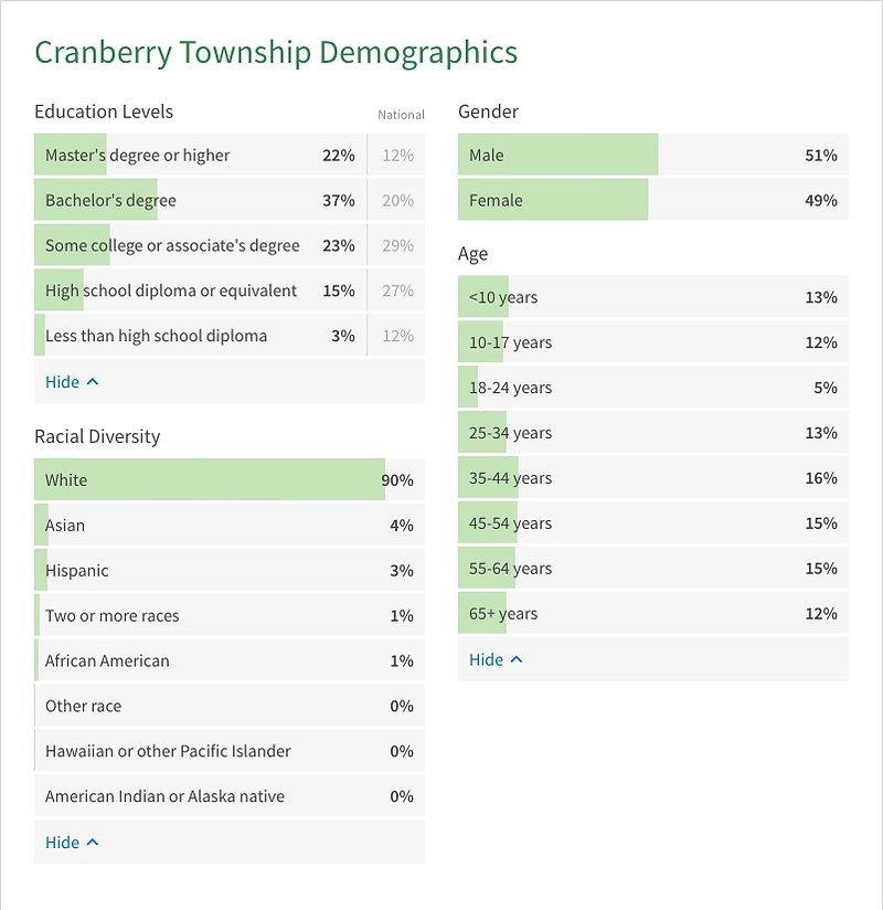 Cranberry Twp Stats - Demographics.jpg