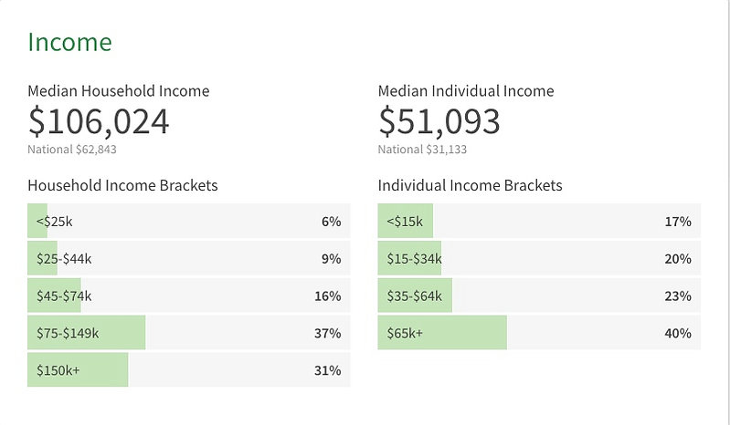 Cranberry Twp Stats - Income.jpg