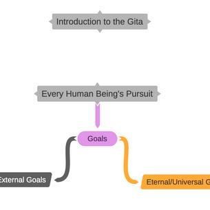 Introduction to Gita
