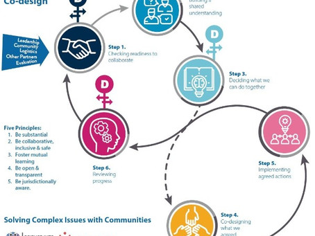 Authentic Co-design – a framework for solving complex issues with communities