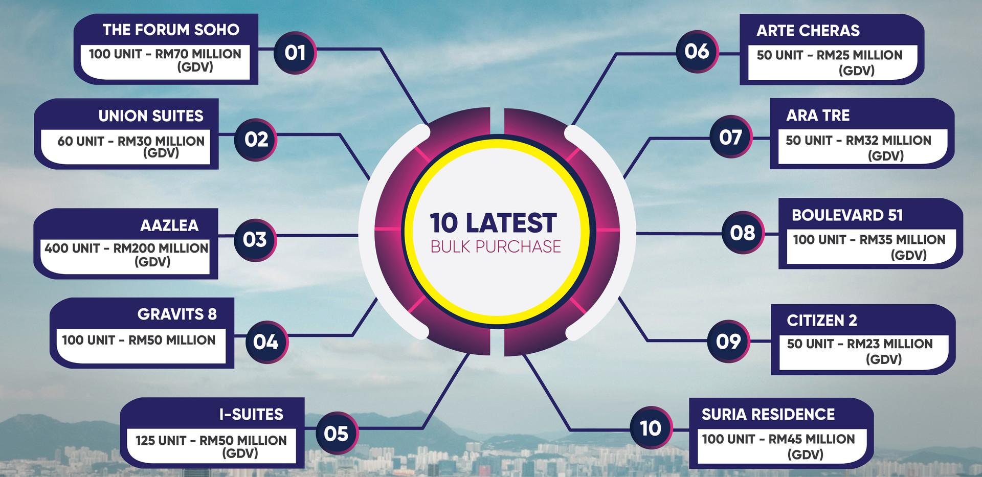 Latest Top 10 Bulk Purchased