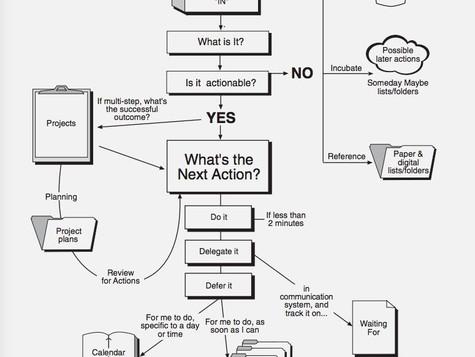 Organiza tus ideas | Recopilar, Procesar, Organizar y Revisar