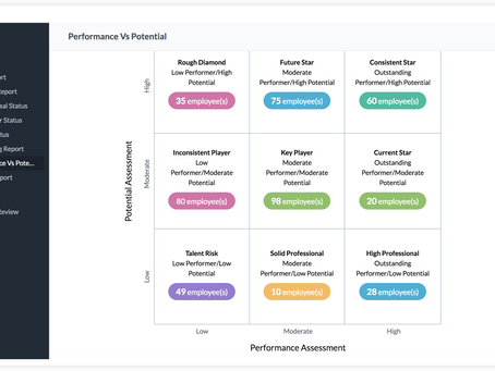 Keep your Performance Management System real and Digitalized - Zoho People