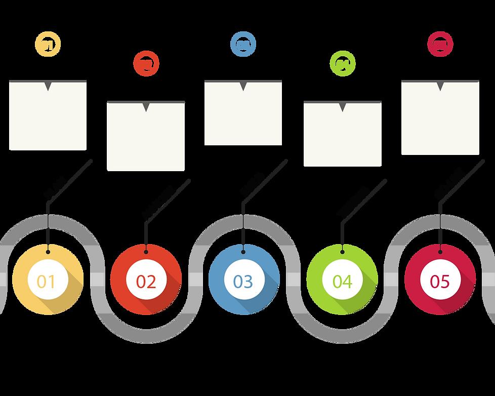Zoho Implementation Methodology