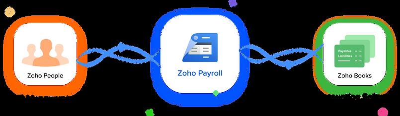 Zoho Payroll setup partner