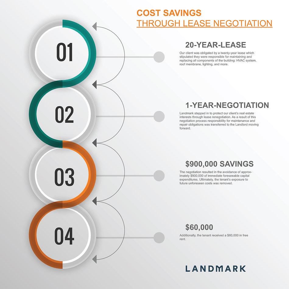Lease Renewal - Cost savings through lea