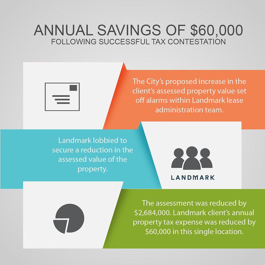Anual Savings - Lease Administration.jpg