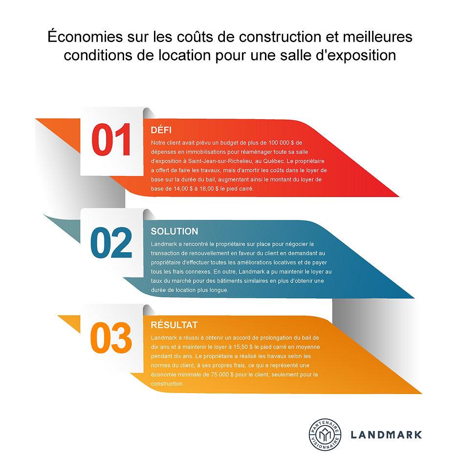 Economies sur les couts de construction.