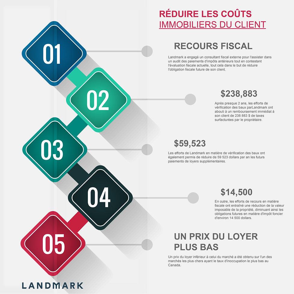 Reduire les couts immobiliers du client.