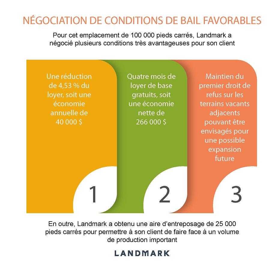 Négociation de conditions de bail favora