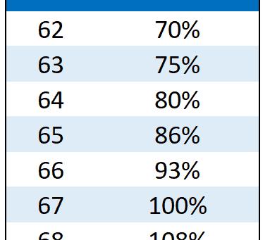 연령에 따른 사회 보장세 수령액수 비율