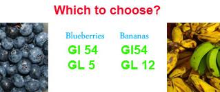 Glycaemic index versus glycaemic load