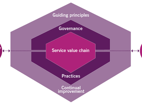 The Key Ways ITIL 4 Impacts IT Support Best Practice