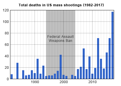 Total_deaths_in_US_mass_shootings.png