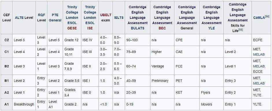 ENGLISH TESTS. EUROPEAN STANDARDS.jpg