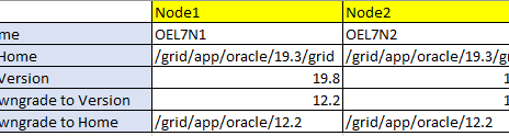 Downgrade 19c Grid to 12.2 in an Oracle RAC environment.