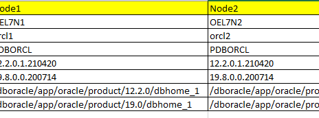 How to upgrade Oracle RAC Database from 12.2.0.1 to 19.8