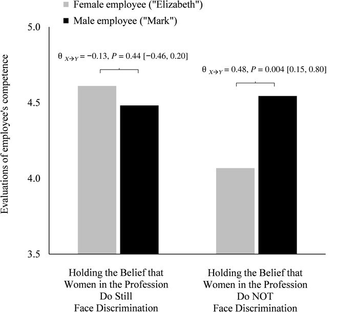 """""""In some professions, women have become well represented, yet gender bias persists—perpetuated"""