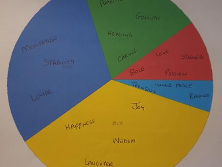 Therapeutic Colour Wheels