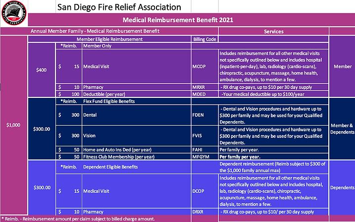 2021 SDFRA Medical Reimbursement Guide V