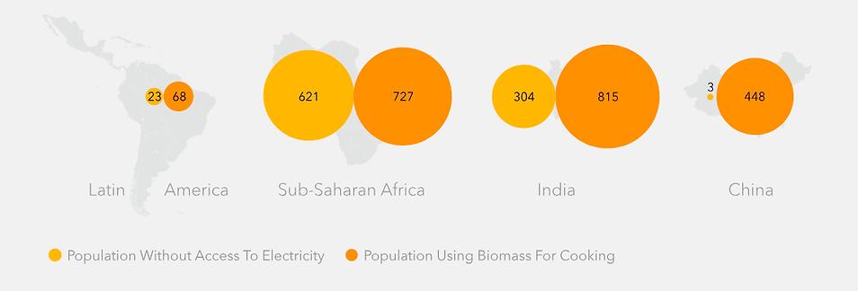 DIAGRAMA D: Pessoas sem acesso a modernos serviços de energia (Em milhões)