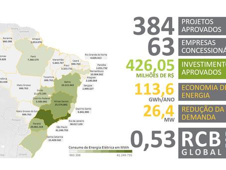 IEI Brasil lança Portal de Eficiência Energética