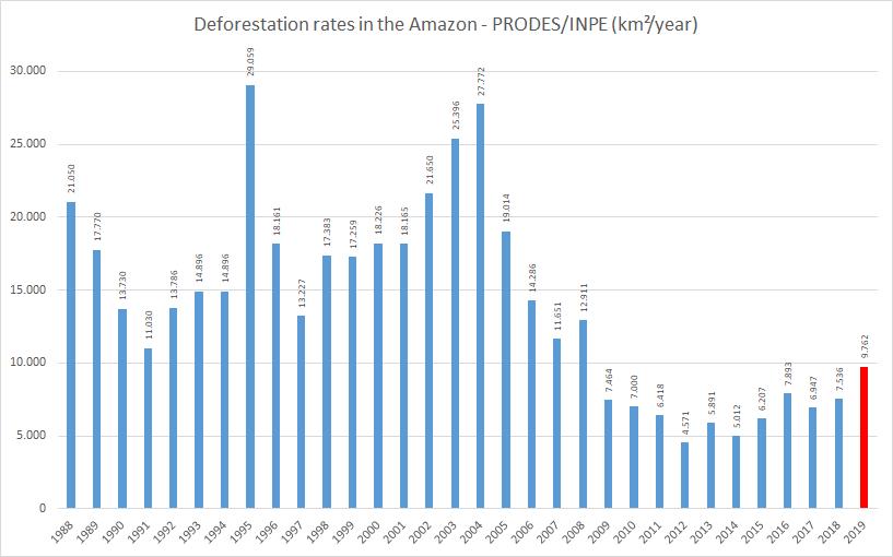 Taxas de desmatamento na Amazônia entre 1998 e 2019 – PRODES/INPE. De acordo com os procedimentos de anúncio do PRODES, o relatório de 2018/2019 é preliminar e será confirmado no primeiro semestre de 2020.