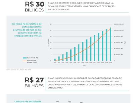 Política de incentivo à adoção de eficiência energética pode aquecer a economia brasileira