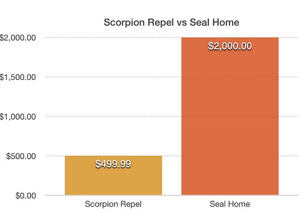 Scorpion Repel_vs_Seal Home.png