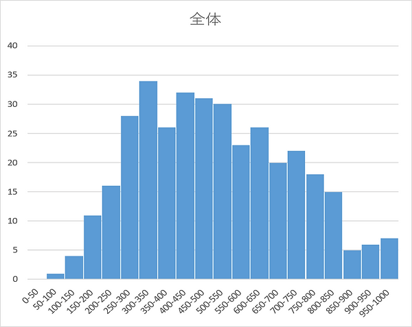 TECC第2回プレテスト結果グラフ.png