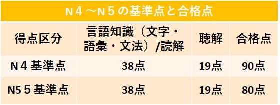 n4n5合格点.png