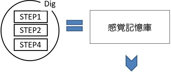 感覚記憶庫.png