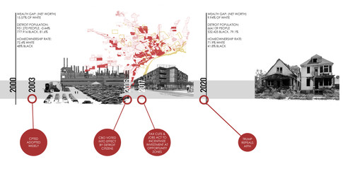 Raclialized Impacts in Contemporary Design Policies: A Detroit case study