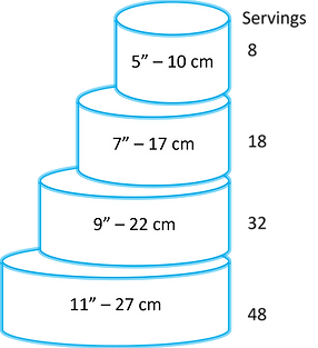 Cake Servings Chart none.png