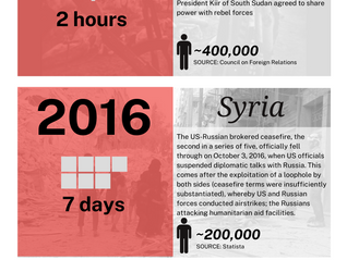 Ceasefires in recent history: A visualisation of failure