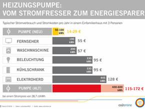 Vom Stromfresser zum Energiesparer