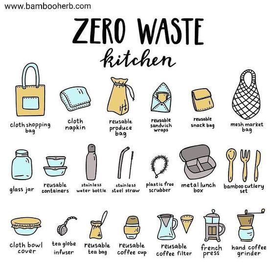Zero waste kitchen - Homefulness