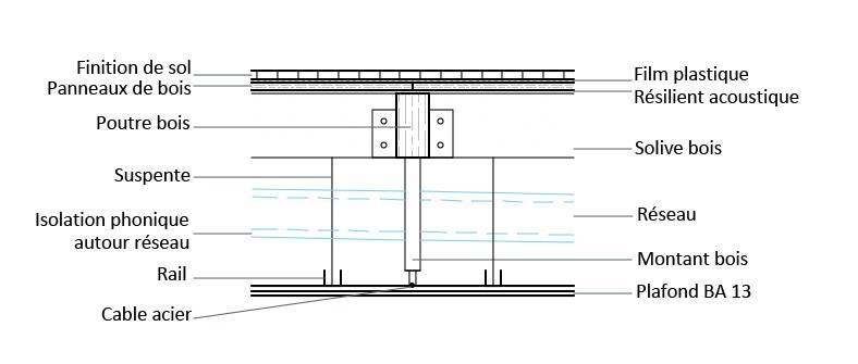 Habitat évolutif - détail