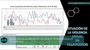 DISMINUYEN EN 55,1 POR CIENTO LOS CASOS DE VIOLENCIA SEXUAL EN VILLAVICENCIO